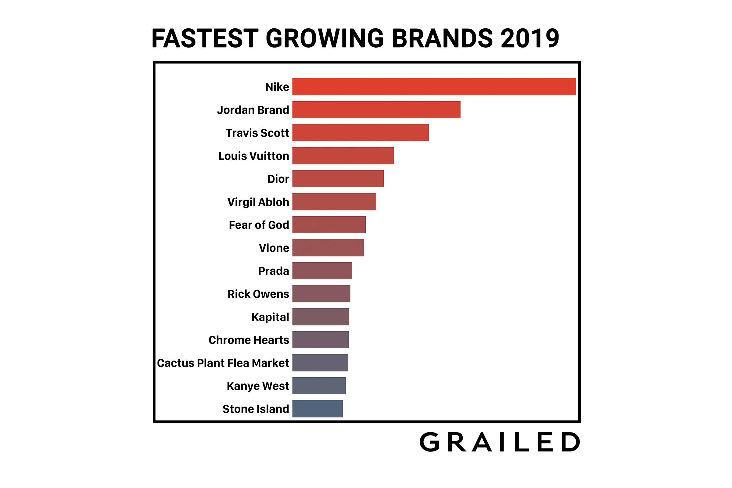 Grailed's 15 Fastest Rising Brands of 2019