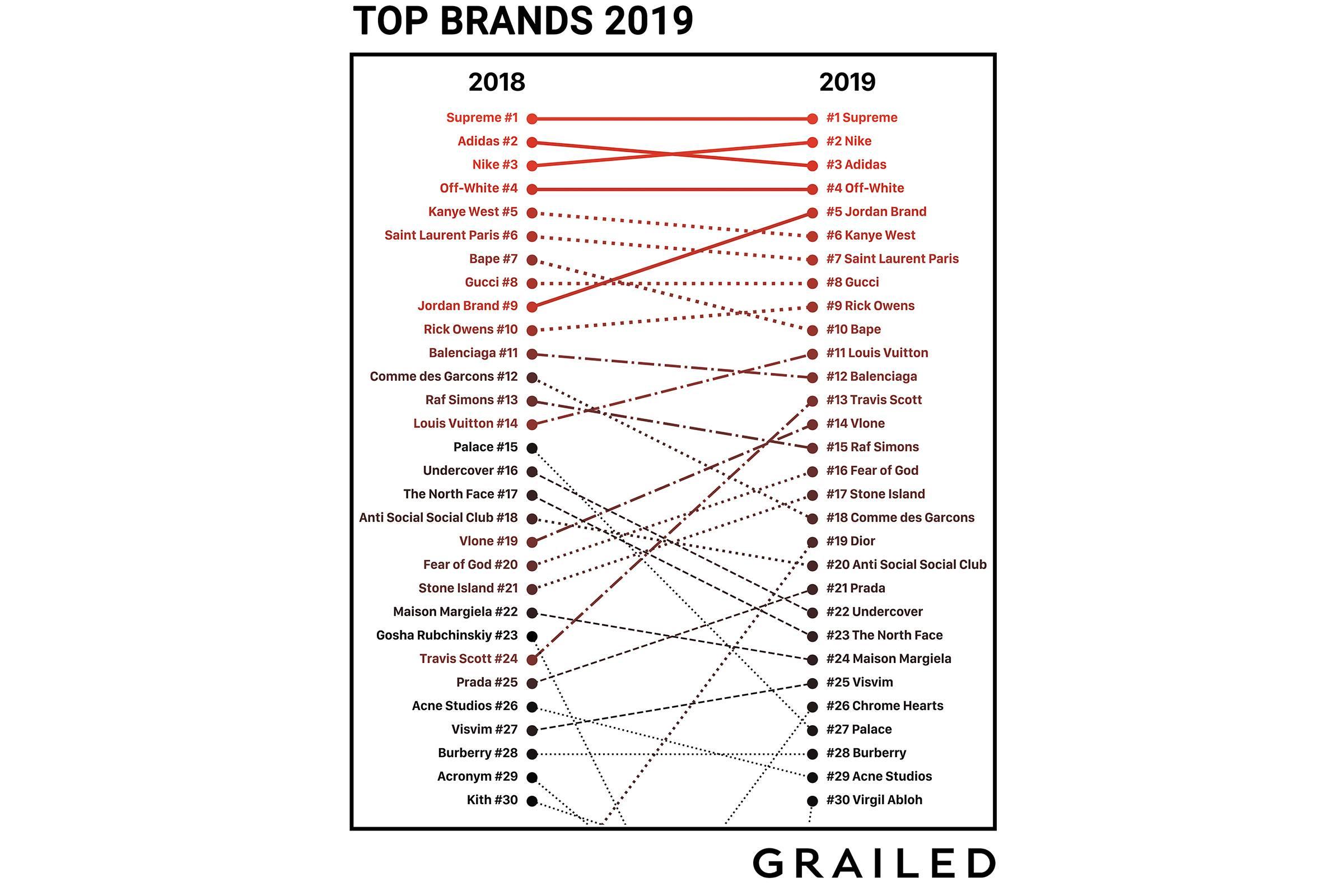 Grailed's Top 30 Brands of 2019