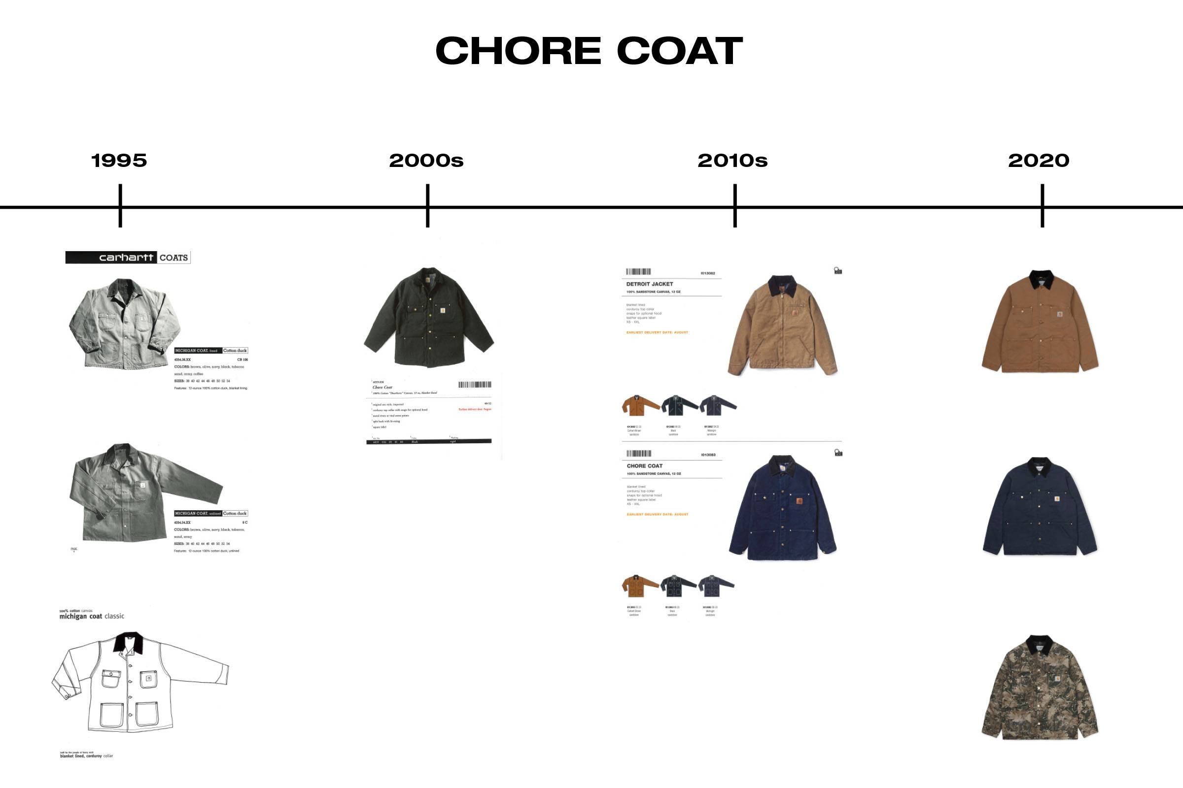 Timeline: Key Carhartt Chore Coat Releases and Collaborations